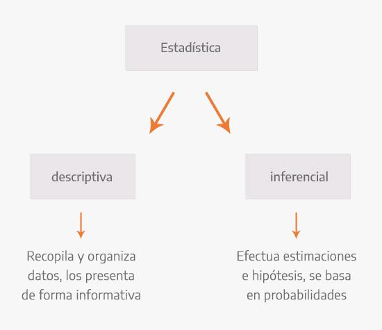 Cuadro comparativo de la estadística descriptiva e inferencial