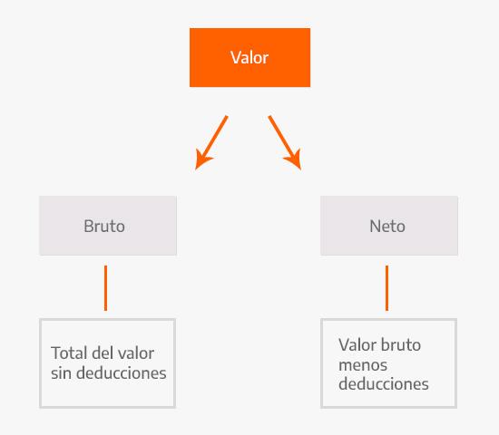 Diferencia entre valor bruto y neto