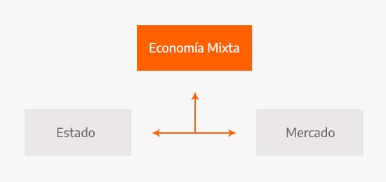 Gráfico de la Economía Mixta