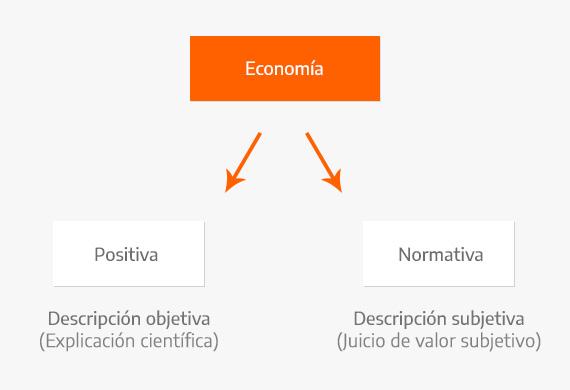Cuadro comparativo entre economía positiva y normativa