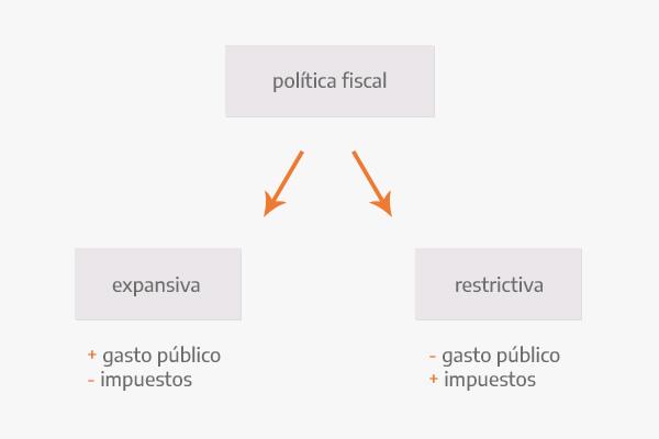 Diferentes tipos de política fiscal