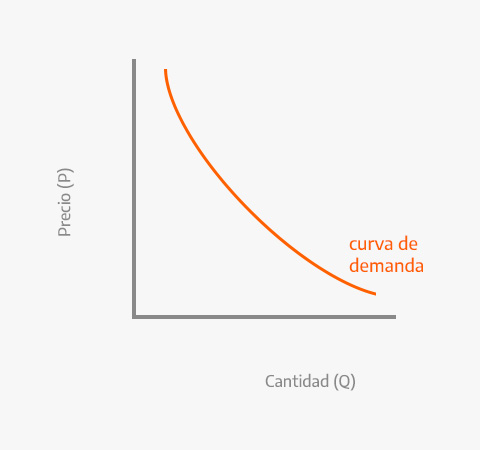 Gráfico de la demanda