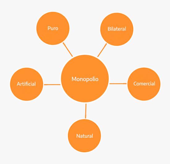 Tipos de monopolio existentes