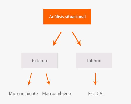 Partes del análisis situacional