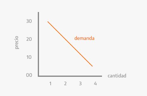 Gráfico de la competencia imperfecta