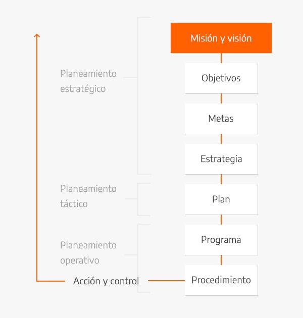 Las diferentes etapas del planeamiento
