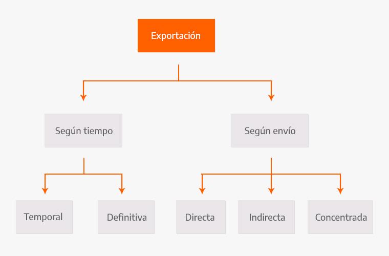 Clasificación y tipos de exportación
