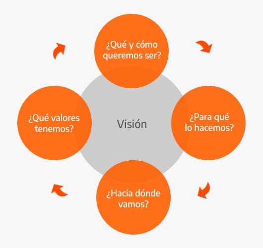 Preguntas para formar la visión