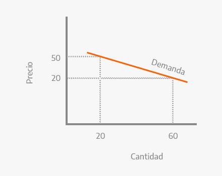 Gráfico de la demanda elástica