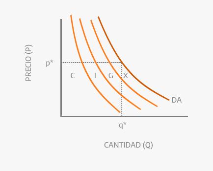 Gráfico de la demanda agregada