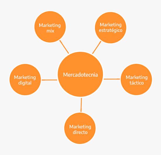 Tipos de marketing y mercadotecnia