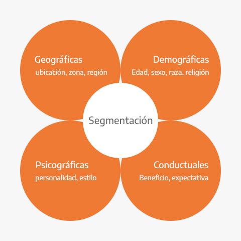 Variables de la segmentación de mercado
