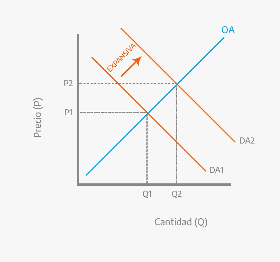 Gráfico de la política monetaria expansiva.