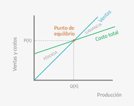 Gráfico del punto de equilibrio.