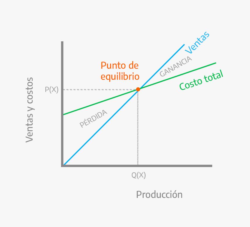 Punto de equilibrio - ¿Qué es?, gráfico, fórmula y ejemplos