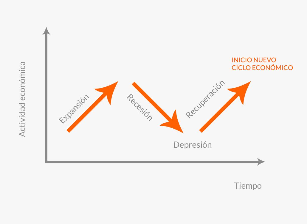 Etapas de un ciclo económico