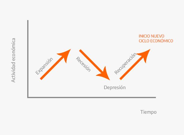 fases del ciclo económico