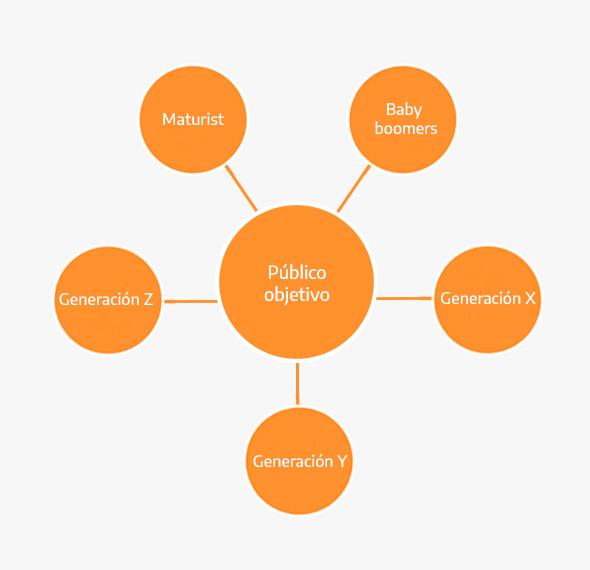 Tipos de público objetivo