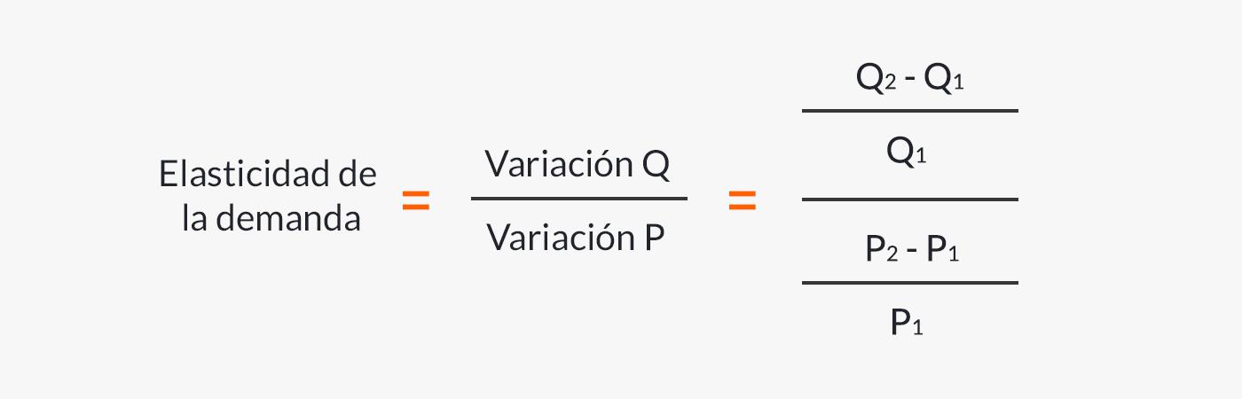 Fórmula para calcular la elasticidad de la demanda.