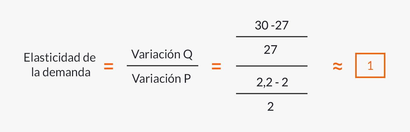 Fórmula de demanda unitaria con ejemplo.