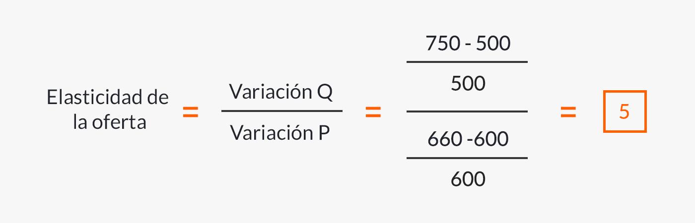 Fórmula de la elasticidad de la oferta aplicada al ejemplo.