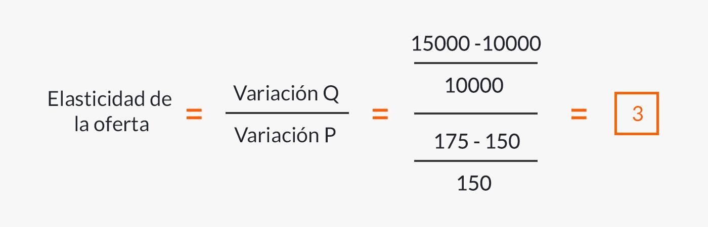 Fórmula de la oferta elástica aplicada al ejemplo.