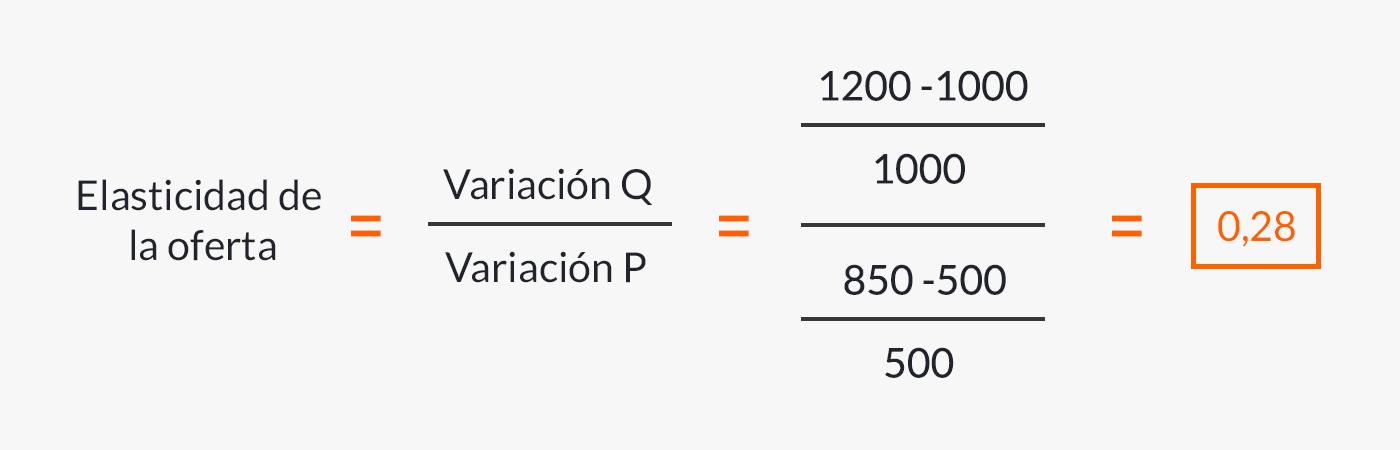 Fórmula de la oferta inelástica con ejemplo.