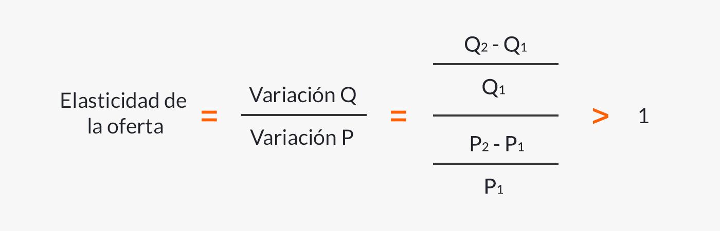 Fórmula para calcular la oferta elástica.