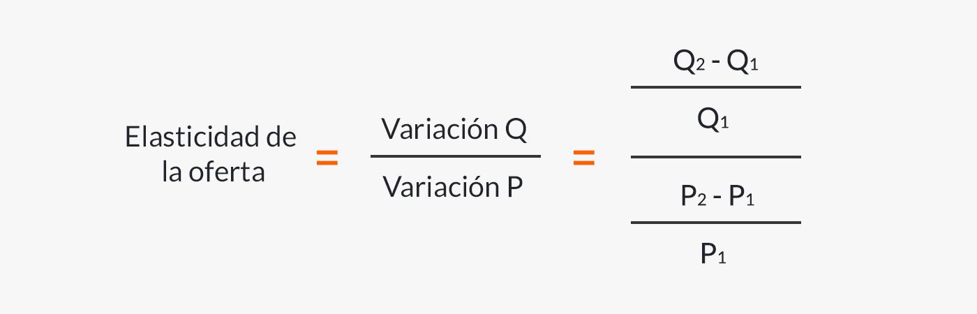 Fórmula para calcular la elasticidad de la oferta.